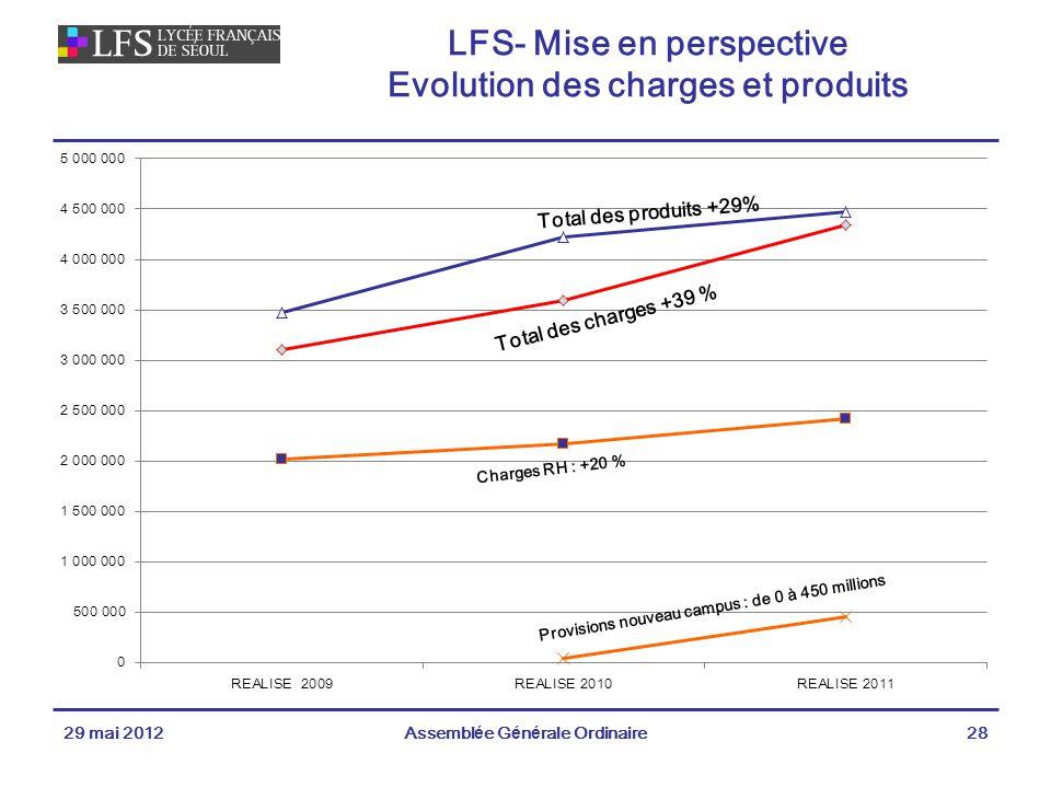 LFS- Mise en perspective Evolution des charges et produits