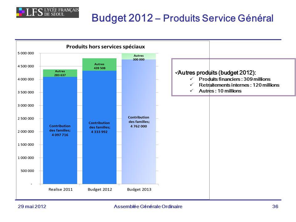 Budget 2012 – Produits Service Général