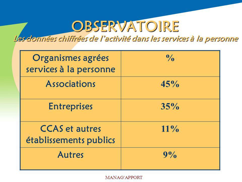 OBSERVATOIRE Les données chiffrées de l'activité dans les services à la personne