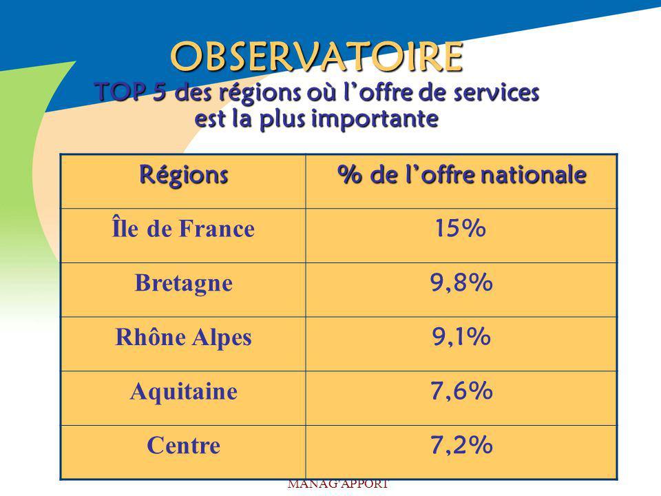 OBSERVATOIRE TOP 5 des régions où l'offre de services est la plus importante