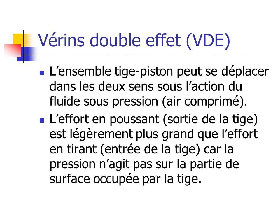Vérins double effet (VDE)