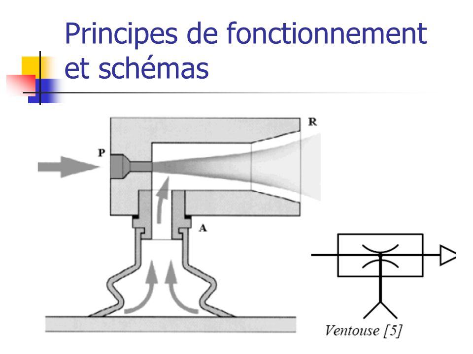 Principes de fonctionnement et schémas