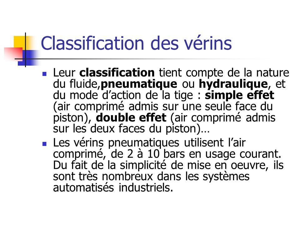 Classification des vérins