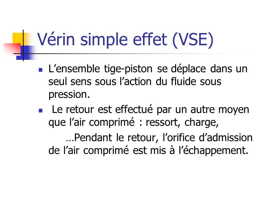 Vérin simple effet (VSE)