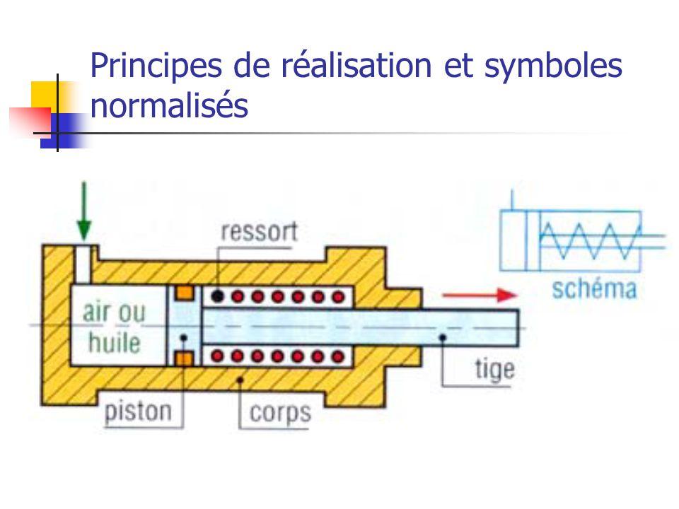 Principes de réalisation et symboles normalisés