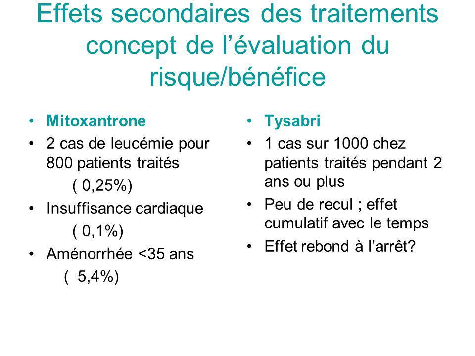 Effets secondaires des traitements concept de l'évaluation du risque/bénéfice