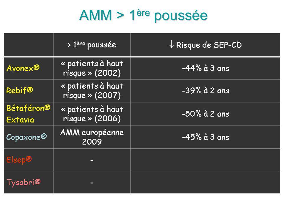 AMM > 1ère poussée > 1ère poussée  Risque de SEP-CD Avonex®