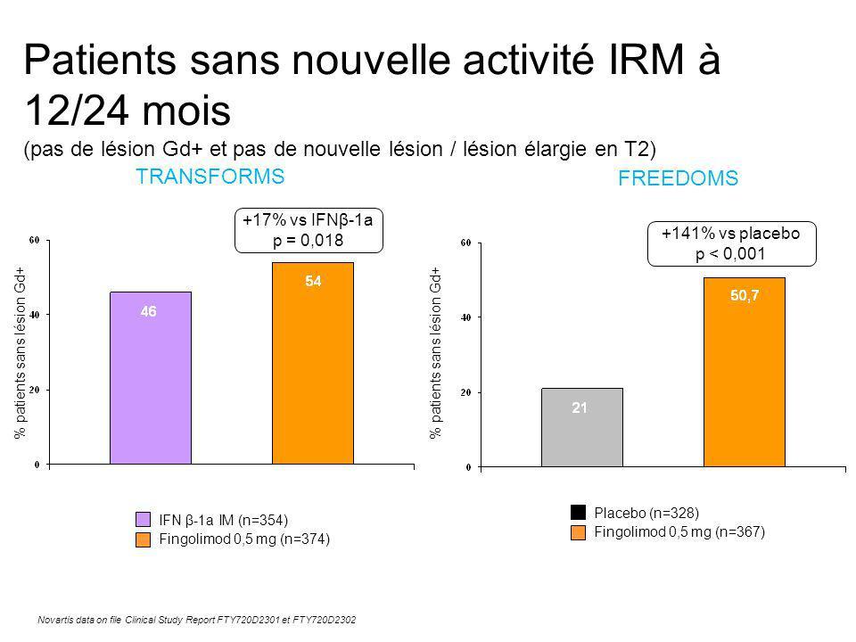 Patients sans nouvelle activité IRM à 12/24 mois (pas de lésion Gd+ et pas de nouvelle lésion / lésion élargie en T2)