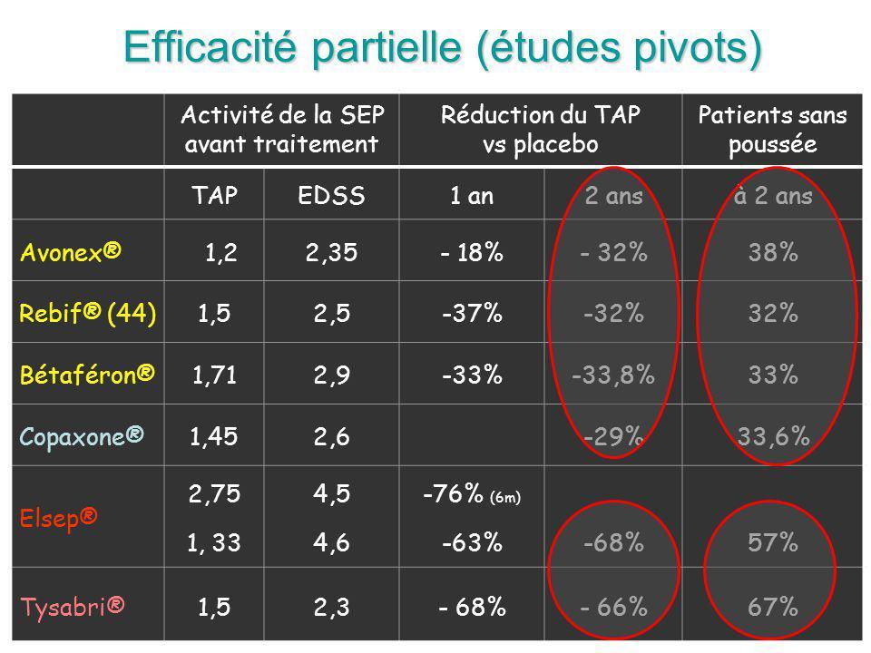 Efficacité partielle (études pivots)