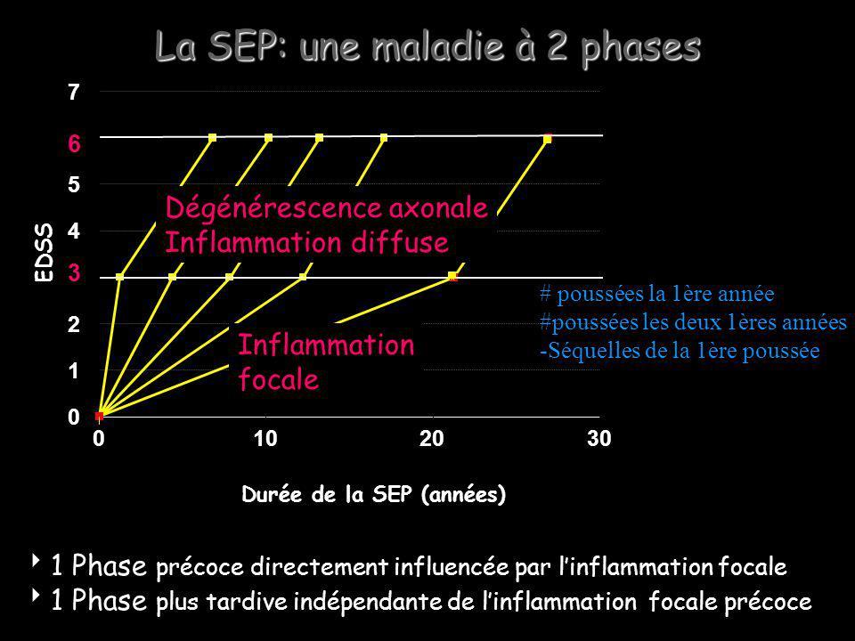 La SEP: une maladie à 2 phases