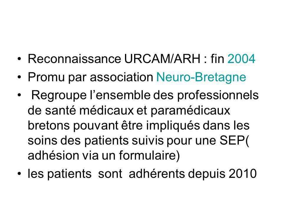 Reconnaissance URCAM/ARH : fin 2004