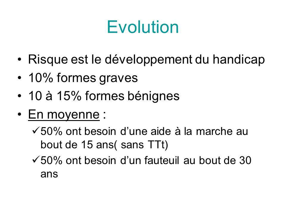Evolution Risque est le développement du handicap 10% formes graves