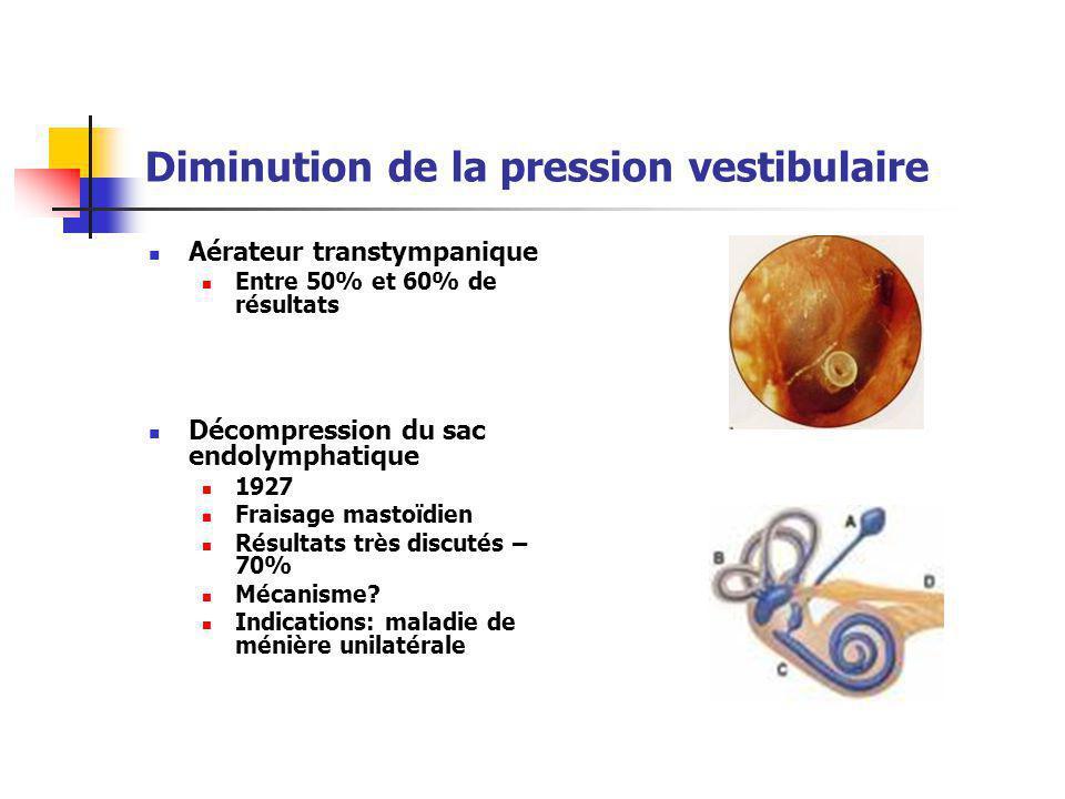 Diminution de la pression vestibulaire