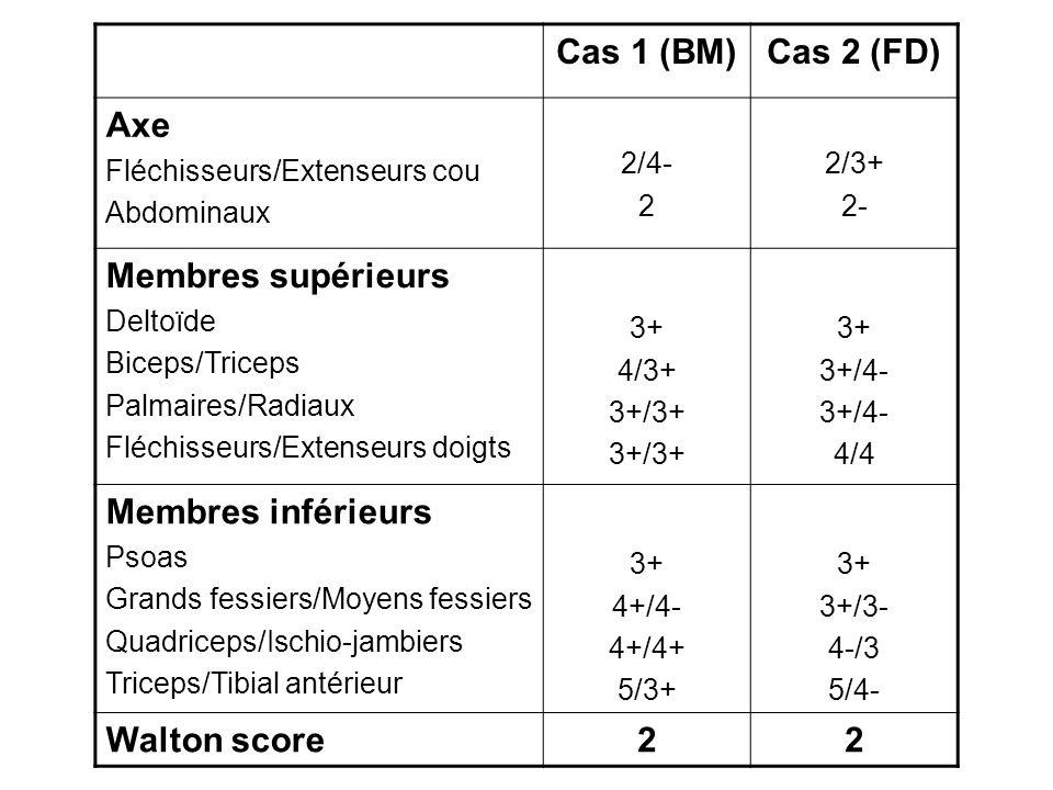 Cas 1 (BM) Cas 2 (FD) Axe Membres supérieurs Membres inférieurs