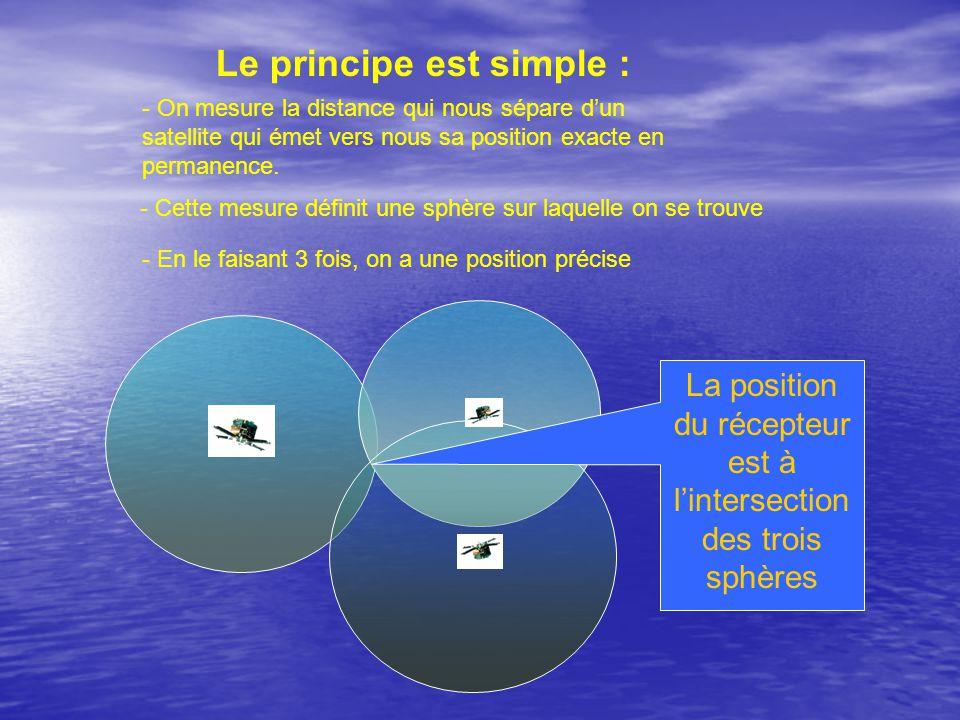 Le principe est simple :