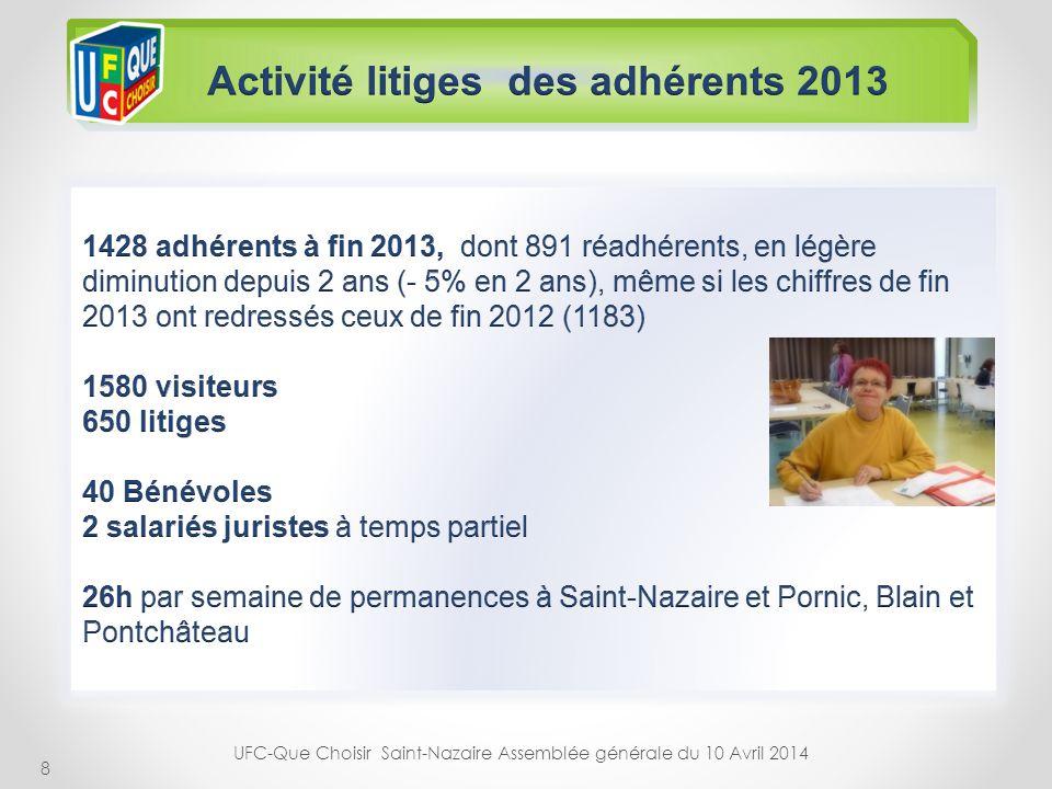 Activité litiges des adhérents 2013