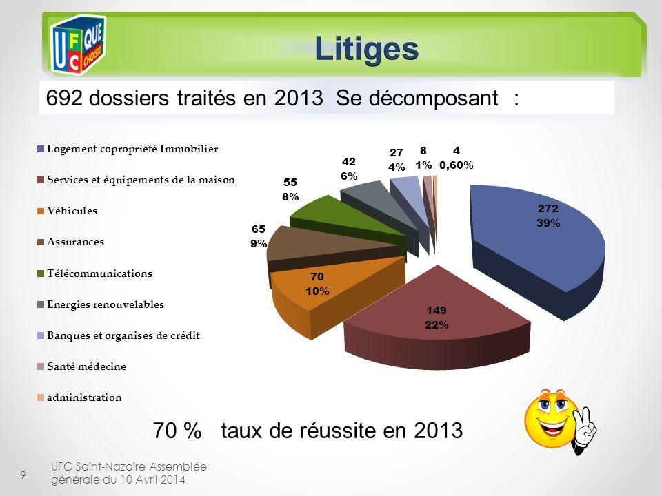 Litiges 692 dossiers traités en 2013 Se décomposant :
