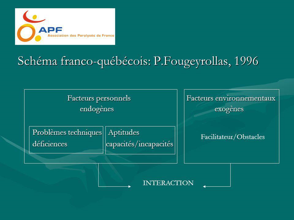 Schéma franco-québécois: P.Fougeyrollas, 1996