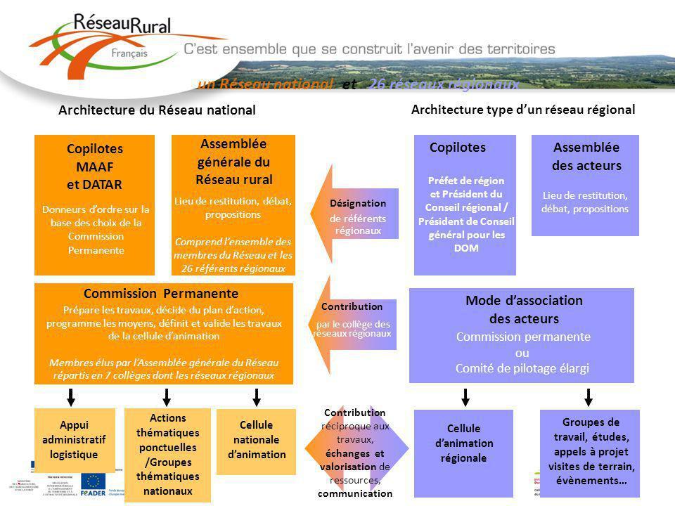 un Réseau national et 26 réseaux régionaux