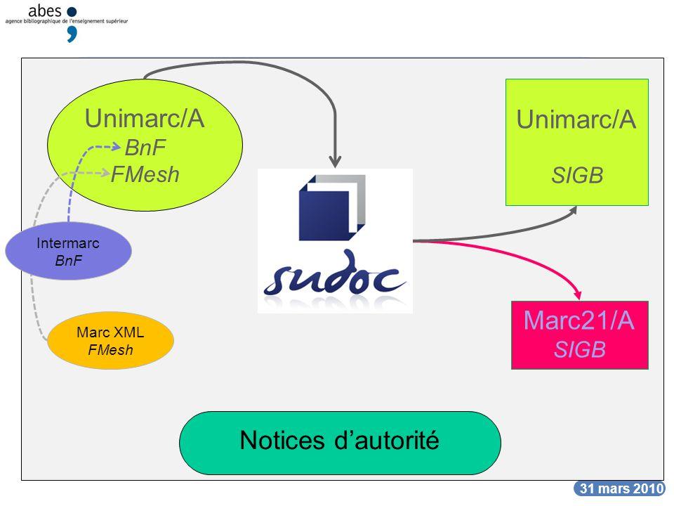 Les formats du Sudoc Unimarc/A Unimarc/A Marc21/A Notices d'autorité