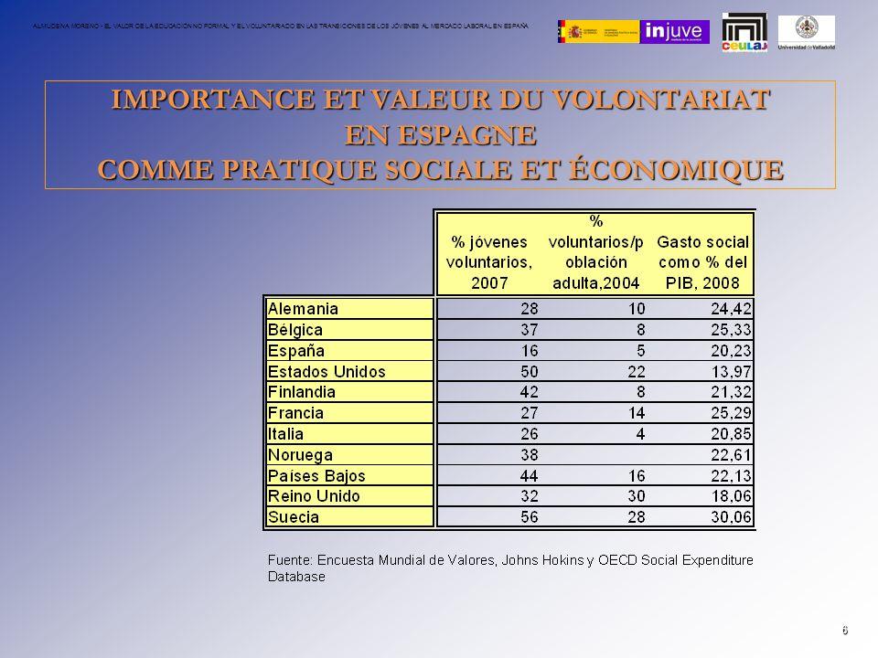 ALMUDENA MORENO - EL VALOR DE LA EDUCACIÓN NO FORMAL Y EL VOLUNTARIADO EN LAS TRANSICIONES DE LOS JÓVENES AL MERCADO LABORAL EN ESPAÑA