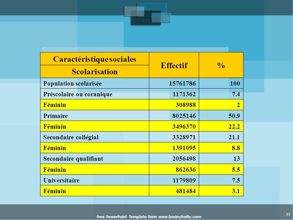 Caractéristique sociales Effectif % Scolarisation