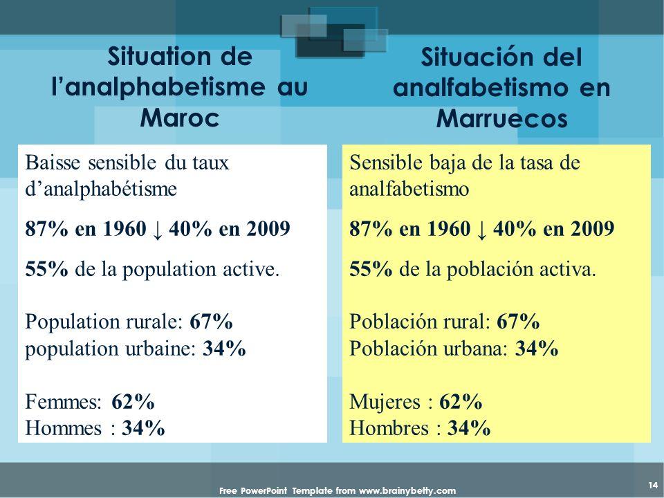 Situation de l'analphabetisme au Maroc