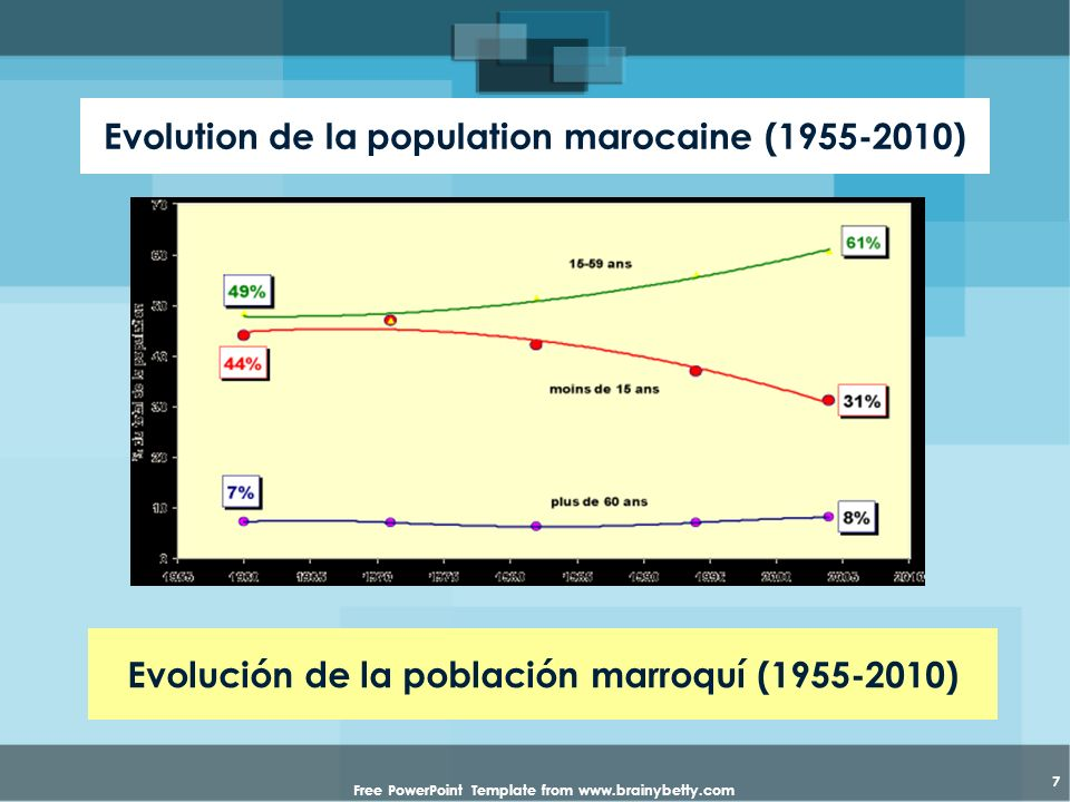 Evolution de la population marocaine (1955-2010)