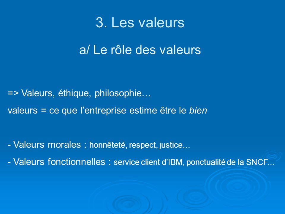 3. Les valeurs a/ Le rôle des valeurs