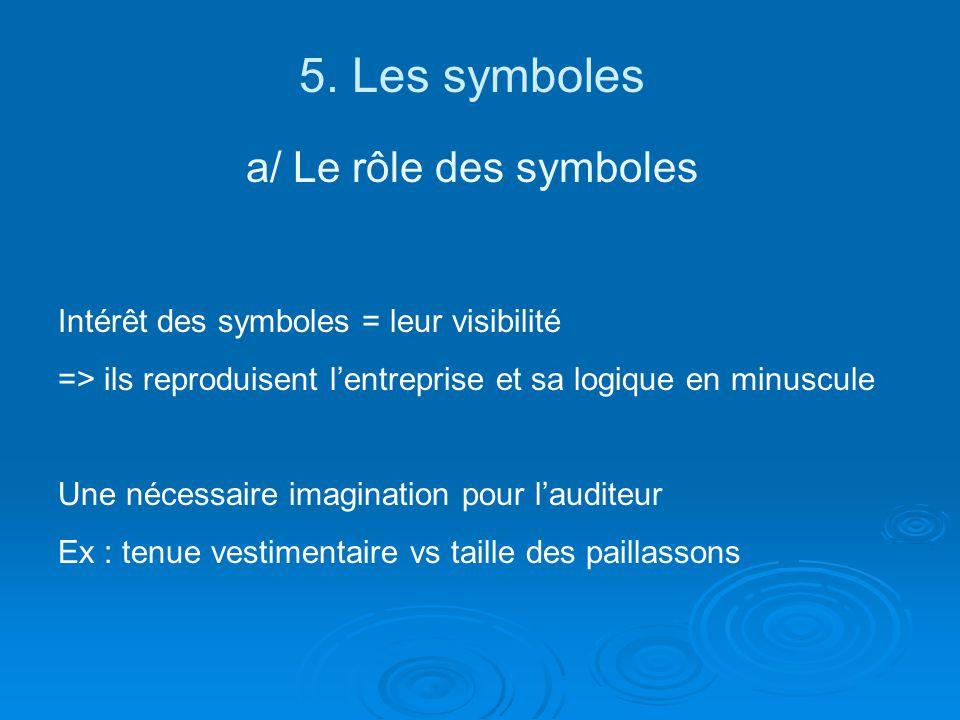 5. Les symboles a/ Le rôle des symboles