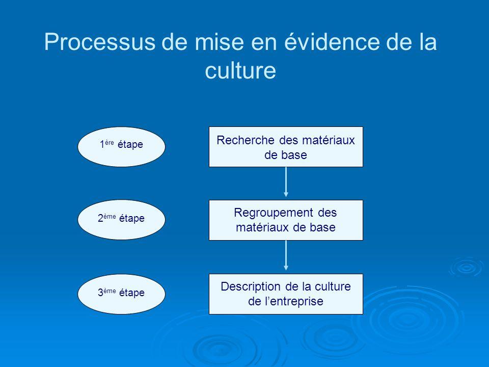Processus de mise en évidence de la culture