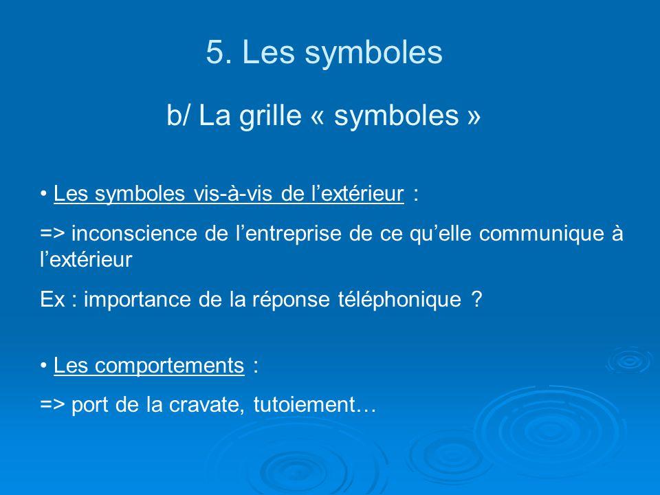 b/ La grille « symboles »