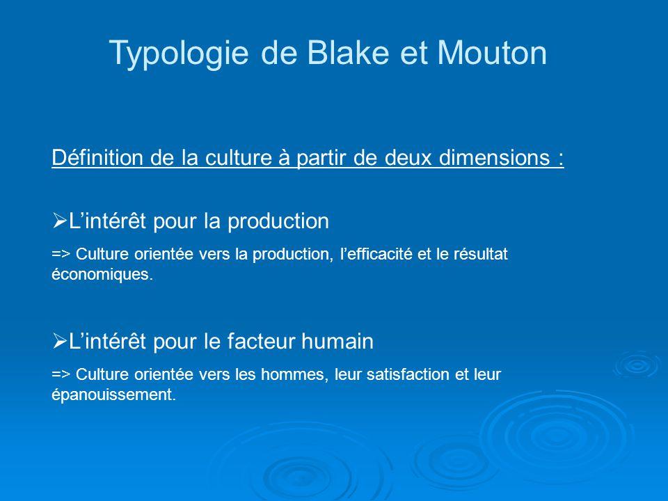 Typologie de Blake et Mouton