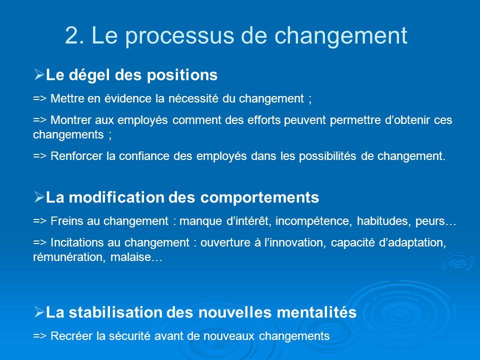 2. Le processus de changement