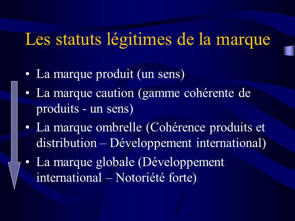 Les statuts légitimes de la marque