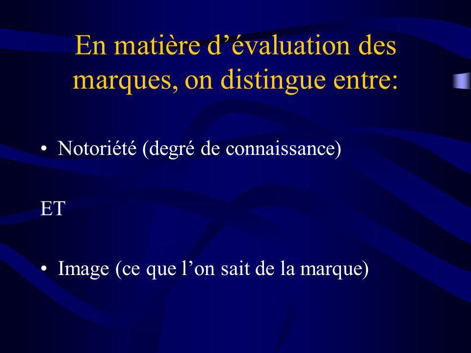 En matière d'évaluation des marques, on distingue entre: