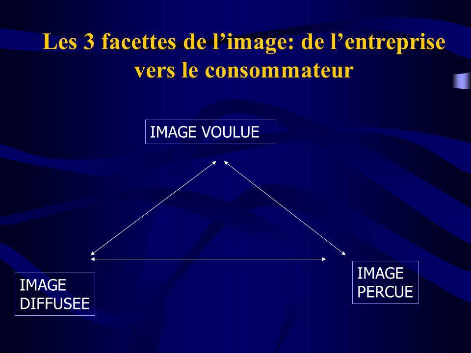 Les 3 facettes de l'image: de l'entreprise vers le consommateur