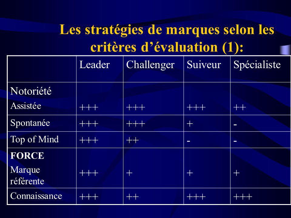 Les stratégies de marques selon les critères d'évaluation (1):