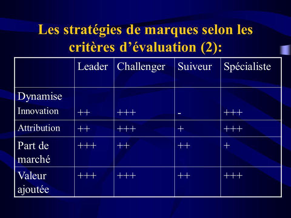 Les stratégies de marques selon les critères d'évaluation (2):