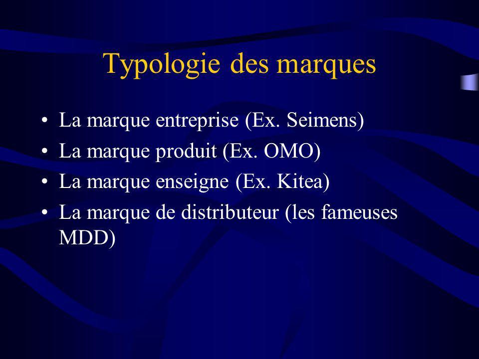 Typologie des marques La marque entreprise (Ex. Seimens)