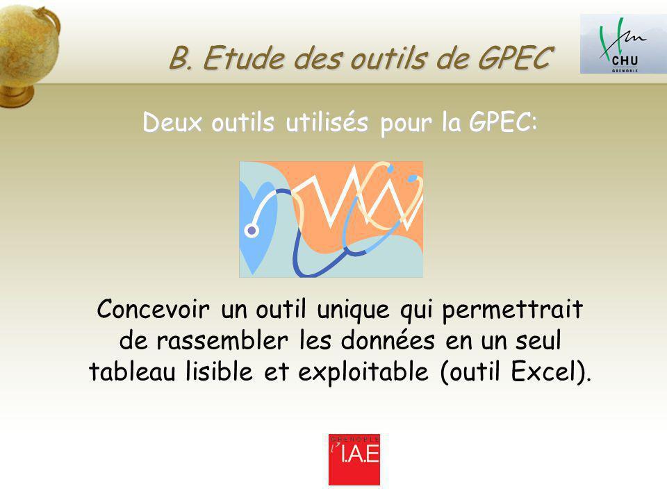 B. Etude des outils de GPEC