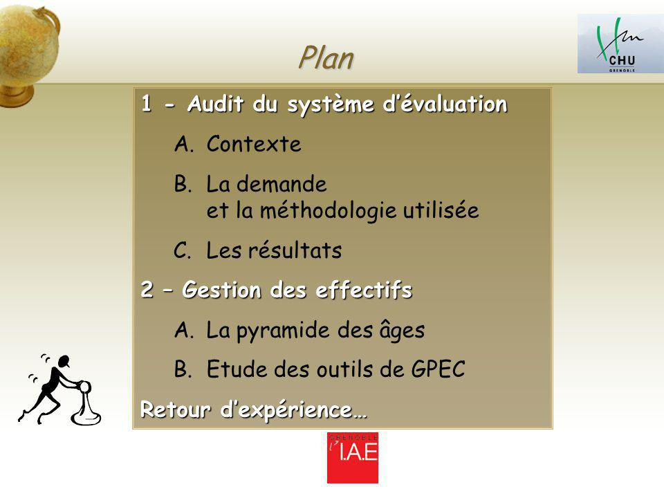 Plan 1 - Audit du système d'évaluation Contexte