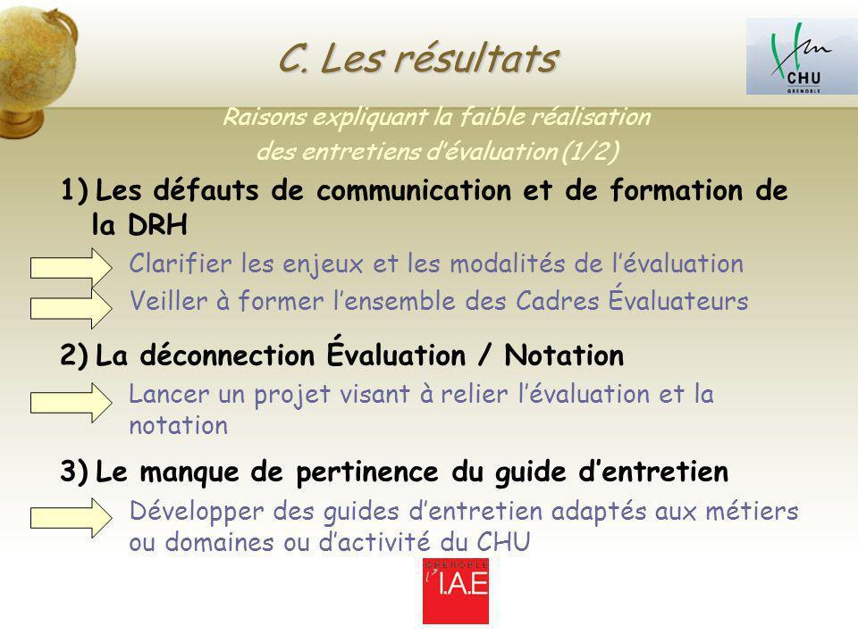 C. Les résultats Raisons expliquant la faible réalisation. des entretiens d'évaluation (1/2)