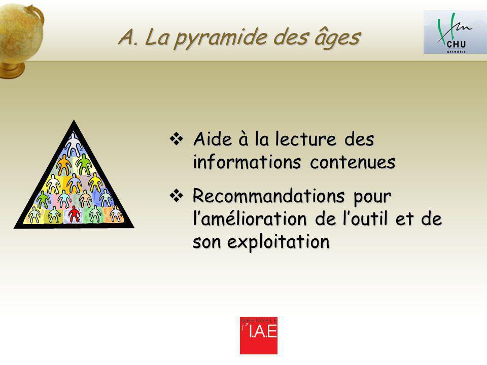 A. La pyramide des âges Aide à la lecture des informations contenues
