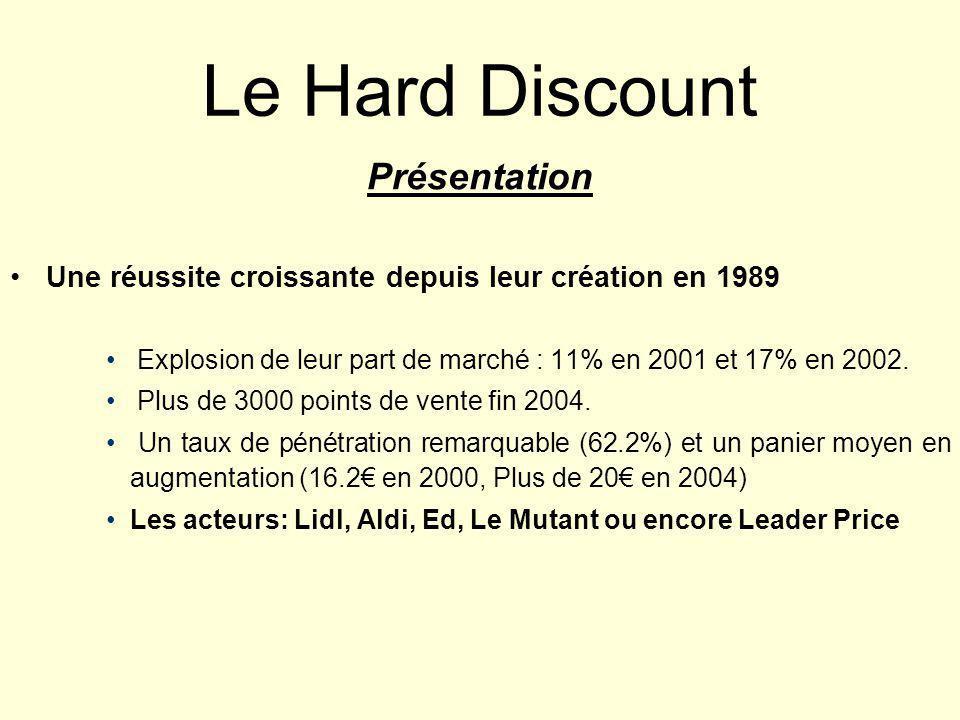 Le Hard Discount Présentation