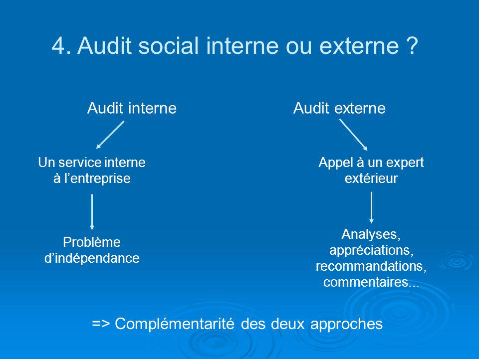 4. Audit social interne ou externe