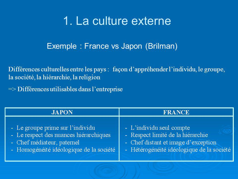 Exemple : France vs Japon (Brilman)