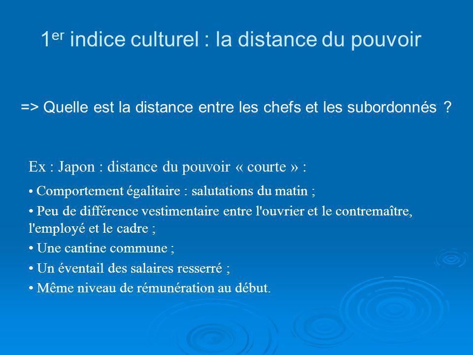 1er indice culturel : la distance du pouvoir