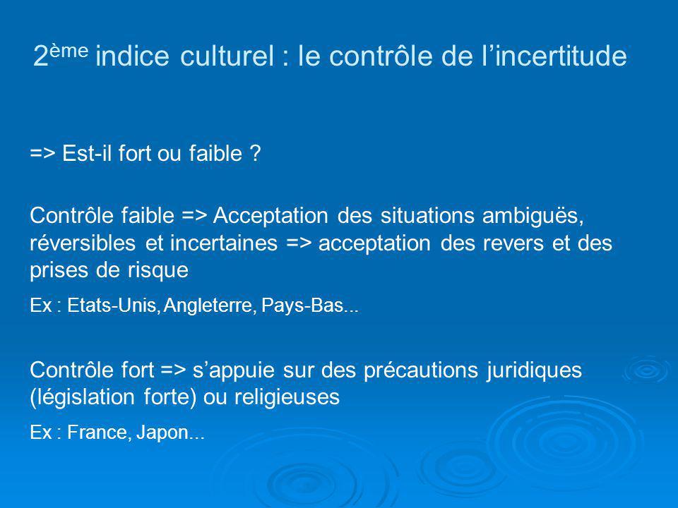 2ème indice culturel : le contrôle de l'incertitude
