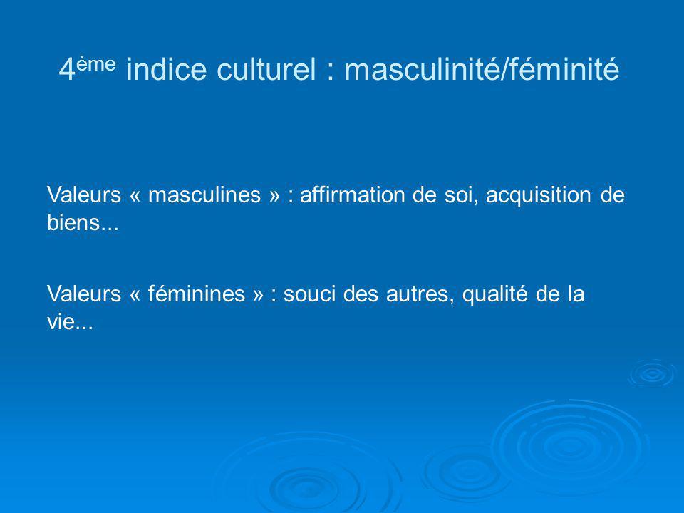 4ème indice culturel : masculinité/féminité